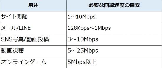 internet-speed-standard