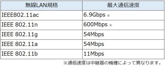 wifi-repeater-standard