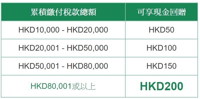 【交稅優惠】2020各大銀行信用卡交稅優惠、稅貸計劃 (2020-12-30更新) | 港究 Kong's Cult