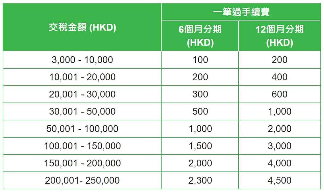 【交稅優惠】2020各大銀行信用卡交稅優惠、稅貸計劃 (2020-12-30更新)   港究 Kong's Cult