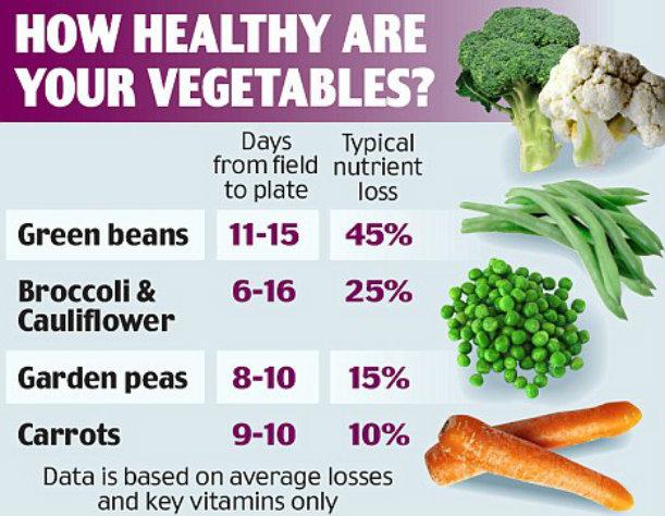 Health Benefits of Local Foods