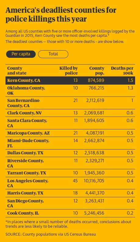 Matrix of police killings in 2015