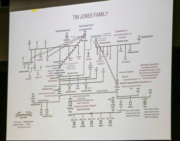 Timothy Jones' family tree 1