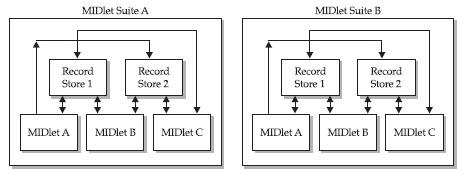 Membuat Sistem Informasi Alumni di Handphone dengan J2ME