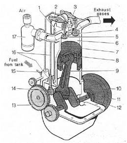 WORKING CYCLE OF THE FOUR-STROKE DIESEL ENGINE.