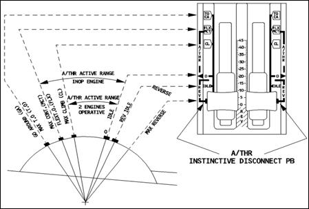 Зона автопилота и автомата тяги