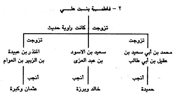 pernikahan fatimah bin ali dengan cucunya zubair