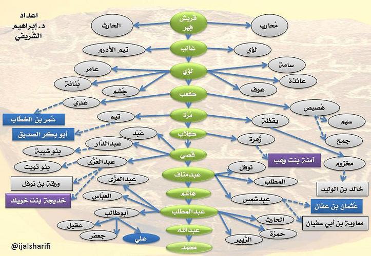 Mengenal Quraisy