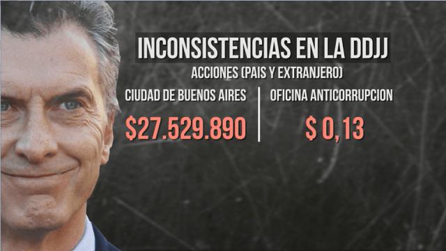 InconsistenciasDDJJ-MauricioMacri3