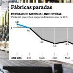 La industria cayó 8 % en septiembre. La mayor caída en 25 años