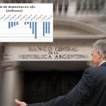 Reservas del Banco Central en caída libre a pesar del cepo: -U$S 3151 millones en una semana. Caen depósitos de ahorristas también