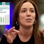 Vidal quintuplicó la deuda de la Provincia en 4 años de gestión