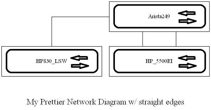 Auto Network Diagram With Graphviz – Kontrolissues