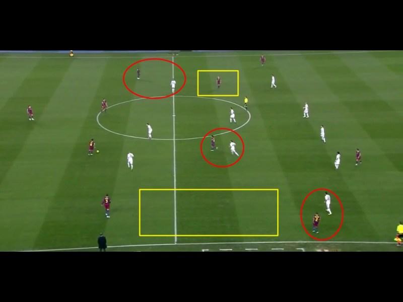 Ronaldo orientiert sich lose an Abidal, dadruch wird der PAssweg zu Iniesta geöffnet, der sich im Raum (Gelb) hinter Ronaldo befindet. Alves rückt sehr strak auf und bindet Di Maria. Es entsteht ein 5-3-2/5-2-3 und Pique hat viel Raum vor sich, den er mit Vortsößen nutzen kann.