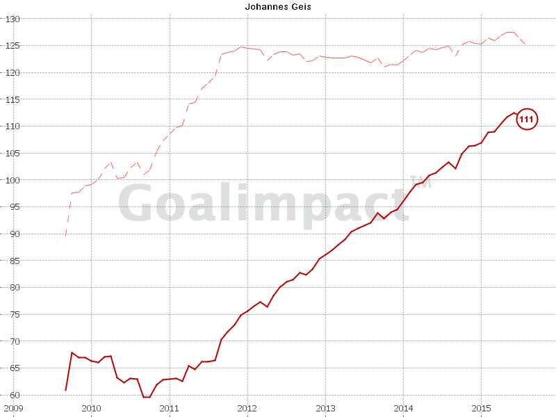 Geis Goalimpact