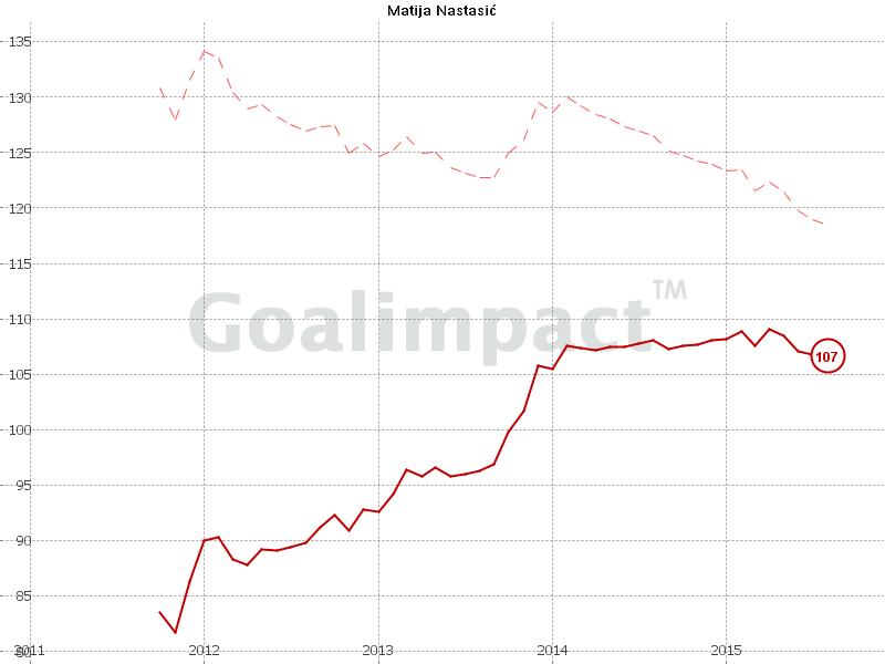 Nastasic Goalimpact