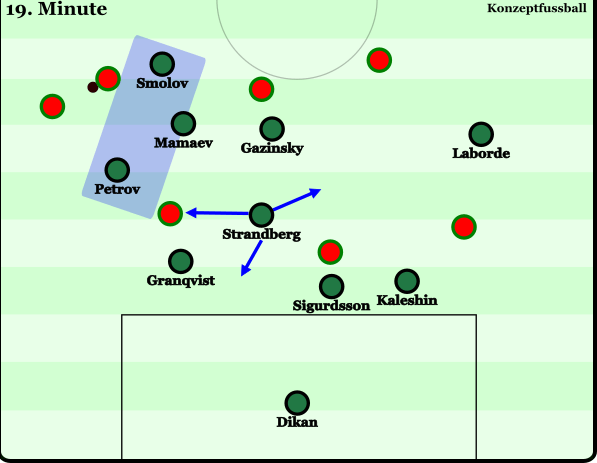 Smolov, Mamaev und Petrov leiten den Gegner nach Außen, während der Rest der Mannschaft sich eher mannorientiert verhält. Strandberg deckt als Sechser mehrere Optionen ab. Er kann recht einfach Zugriff auf einen Spieler in seinem Umkreis herstellen, Granqvist absichern, aber auch eine trotz schwieriger Ausgangslage glückende Verlagerung adäquat verteidigen.