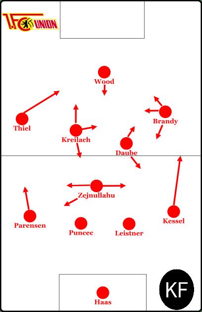 Grundlegende Formation zu Beginn der Ära Lewandowski