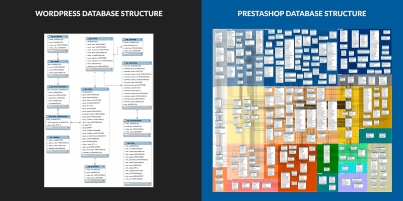 wordpress versus-prestashop database structure