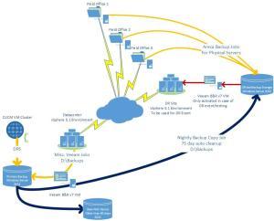 Veeam Backup Infrastructure Diagram