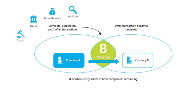 Blockchain ve muhasebe uygulamaları