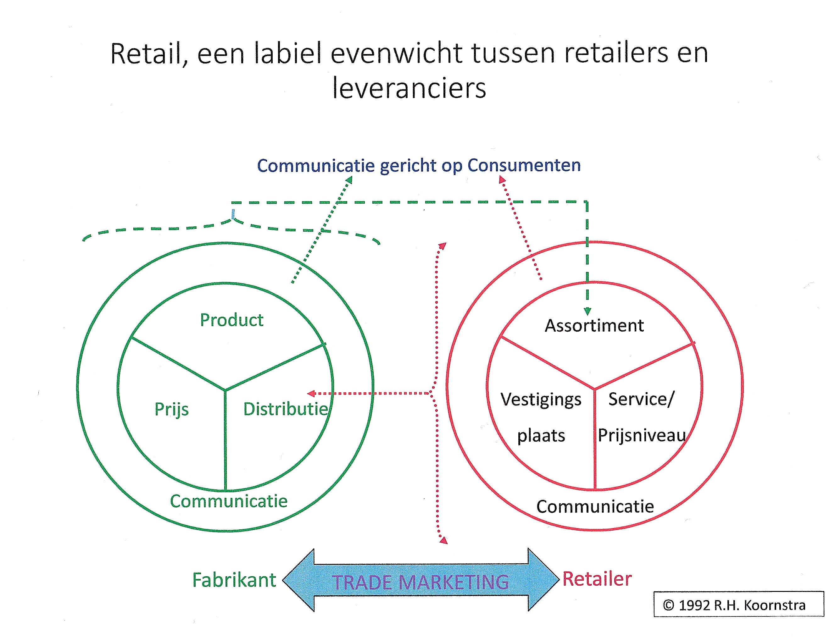 Retailerleverancier