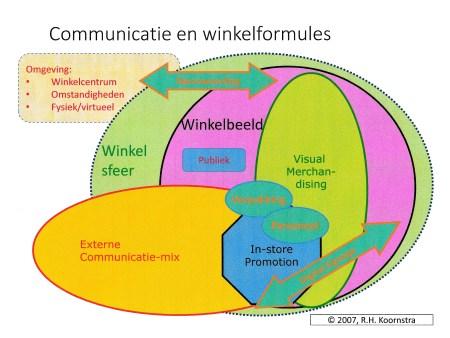 Winkelcommunicatie
