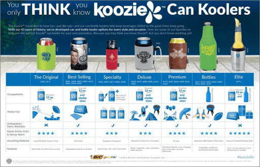 Koozie-Can-Kooler-Infographic-Content-Build-Brand-Recognition