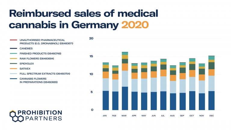 Úhrada prodeje léčebného konopí v Německu v roce 2020 Zdroj: Prohibition Partners / GKV