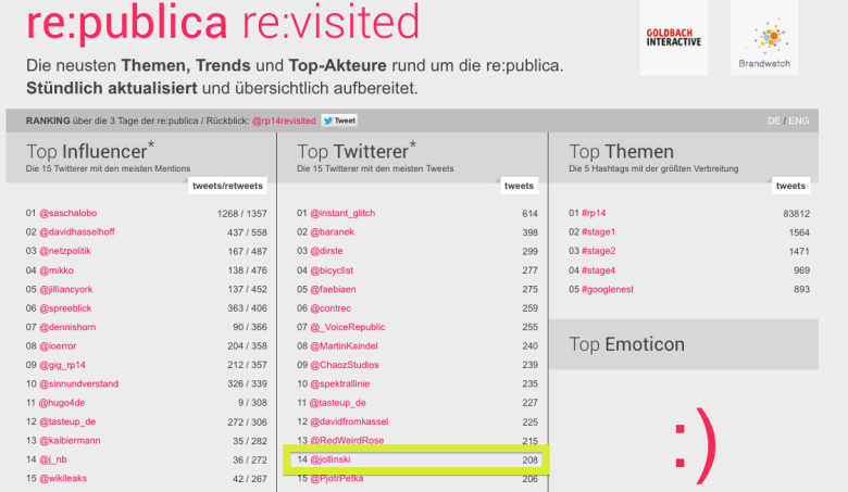 Brandwatch Republica Tweets @jollinski
