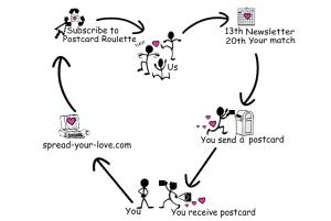 POSTCARD ROULETTE | SPREAD YOUR LOVE