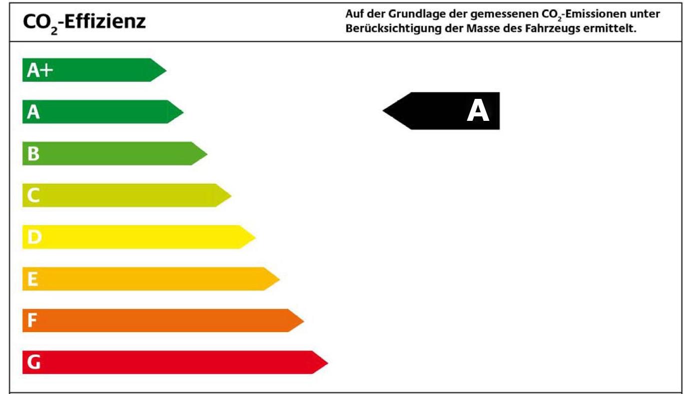 Dubioses CO2-Gesetz