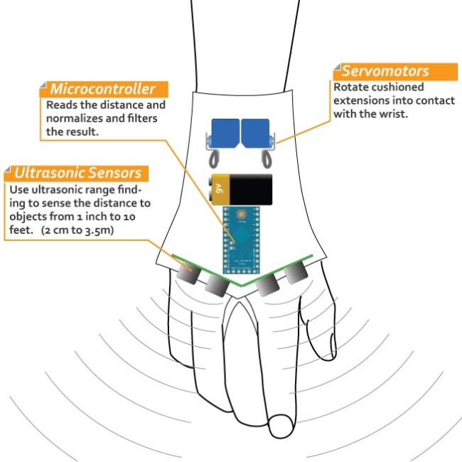 https://i0.wp.com/korben.info/app/uploads/2011/08/haptic_glove_diagram1.jpg?w=650&ssl=1