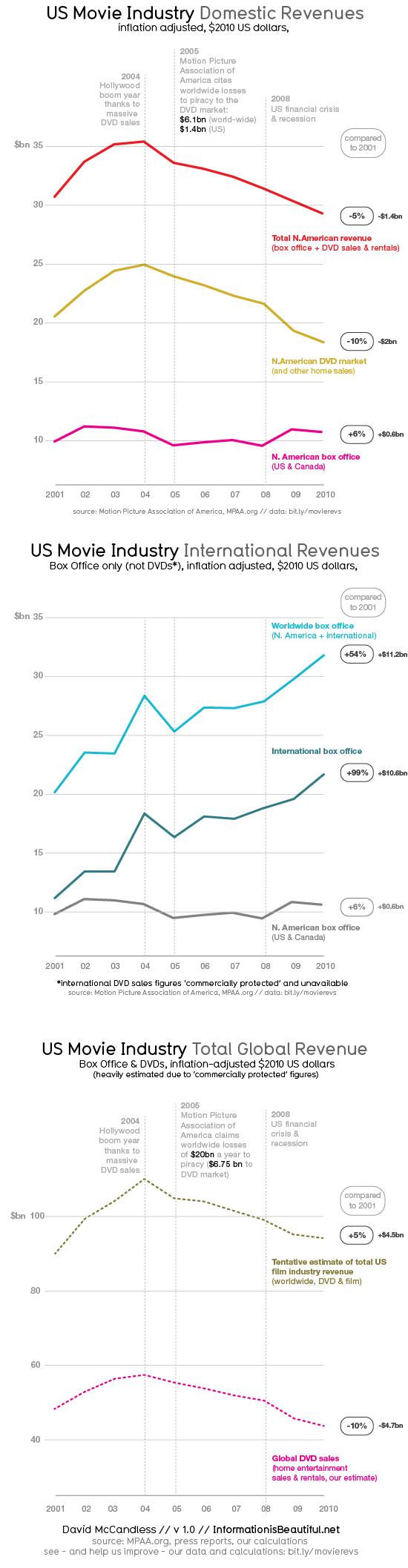 US Film Industry Revenues - InformationIsBeautiful.net