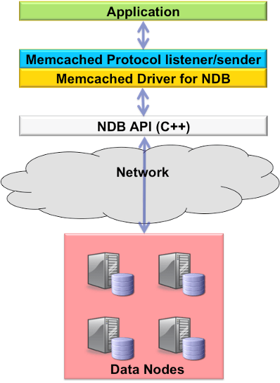 Figure 2: Memcached API Implementation for MySQL Cluster (NDB)