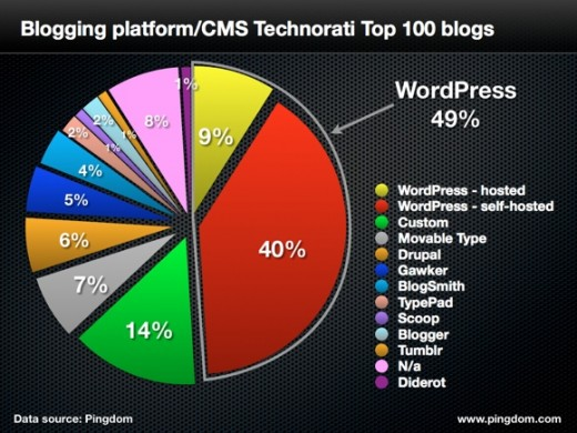 top 100 blogs.001 520x390 WordPress completely dominates top 100 blogs with 49% majority