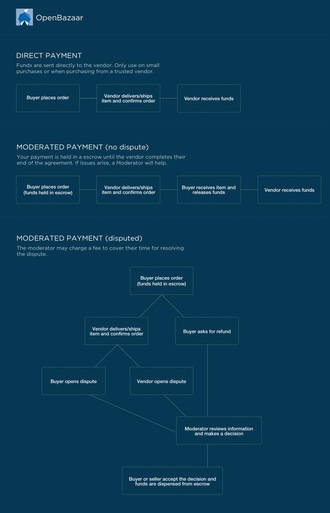 openbazaar-payment-flow
