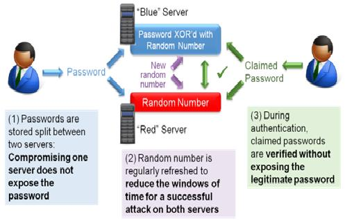 DCP graphic16 Diviser pour mieux sécuriser