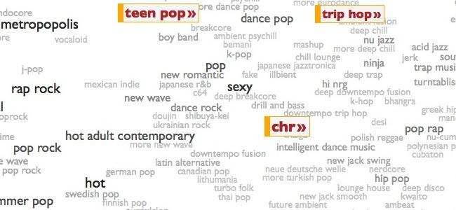 Genres musicaux