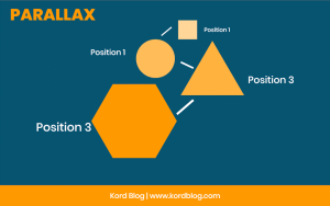 Position of objects during parallax