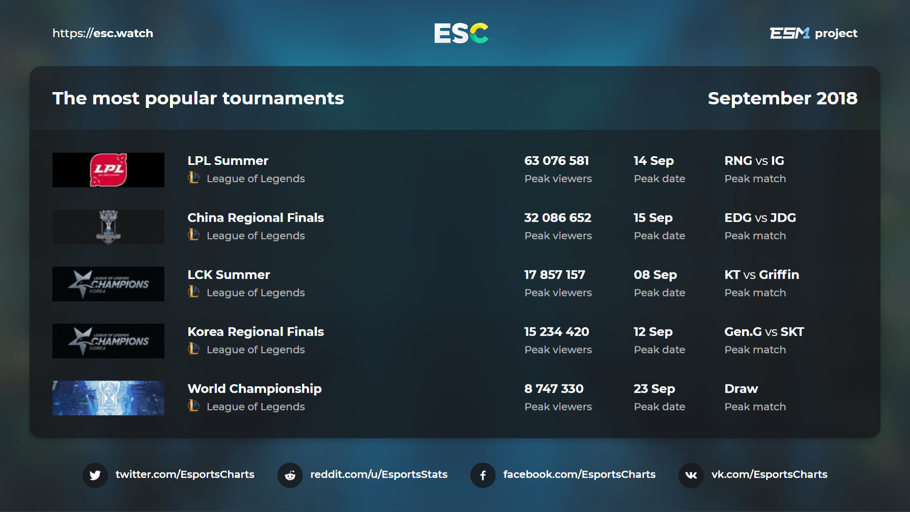 The most popular tournaments of September 2018