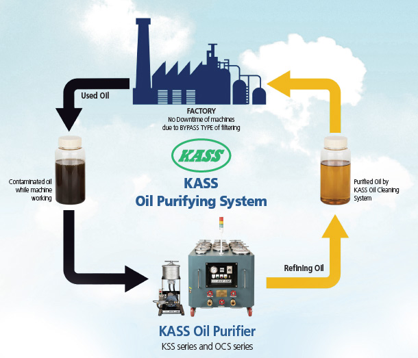 kass-oil-purifying-system