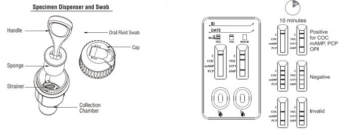 6 1개의 구두 약물 남용 시험 장비 침 견본 고정확도 배수 카세트에 대하여