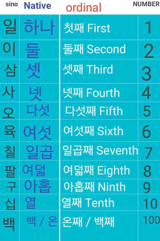 How To Master Korean Numbers? Top 26 Tips Of Korean Number - Learn