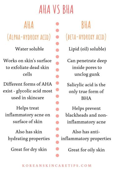 difference between aha and bha aha vs bha chemical exfoliants for acne
