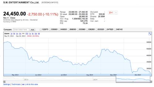 SM. Ent Stock Price Decline: Six Months