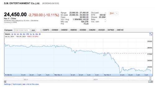 S.M. Entertainment Stock Price Drop