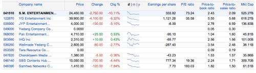 Korean Entertainment Companies: Market Cap