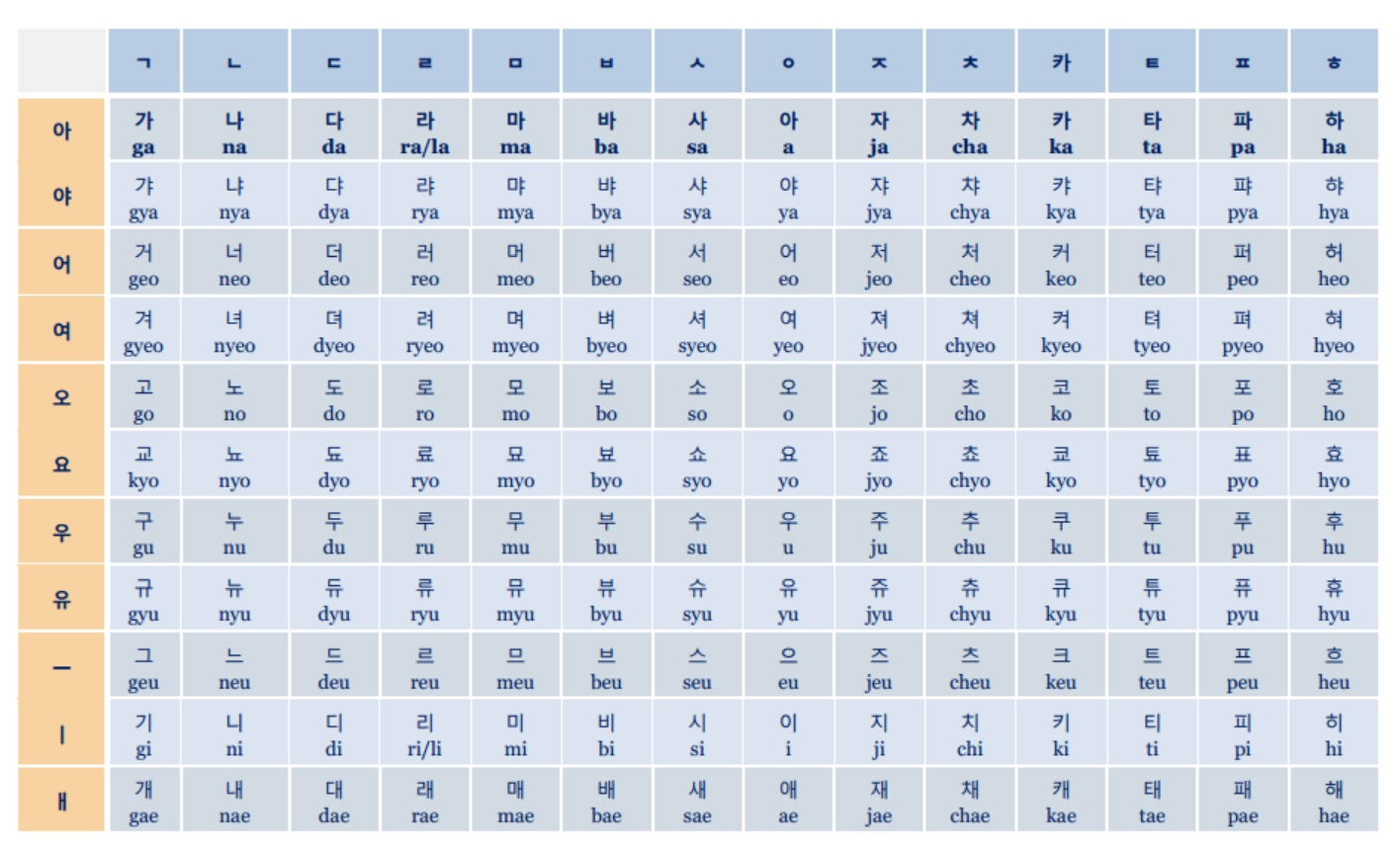 Korean Alphabet Chart Gallery