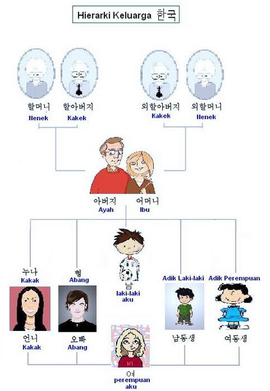 Nama Panggilan Dalam Bahasa Korea : panggilan, dalam, bahasa, korea, Budaya, Korea, Pojok
